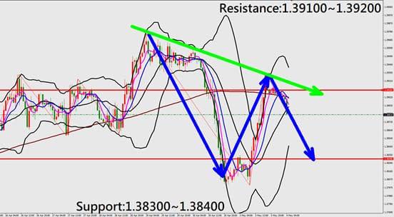 Technical Analysis (GBPUSD)