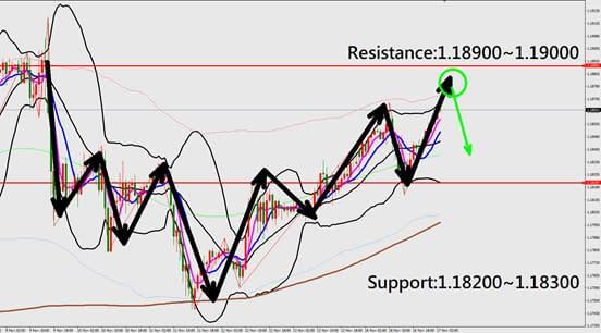 EURUSD technical analysis chart