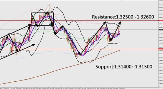 GBPUSD technical analysis chart