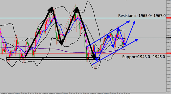 technical analysis, daily insights