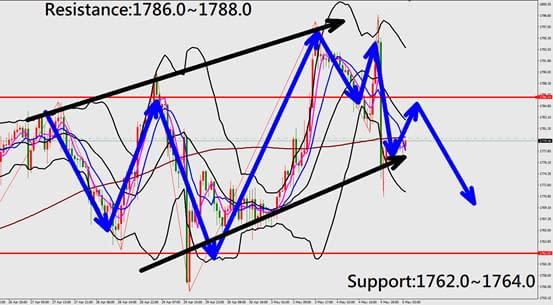 Technical Analysis (XAUUSD)