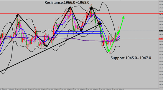 daily insight, technical analysis