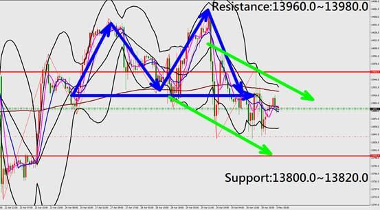 technical analysis nas100