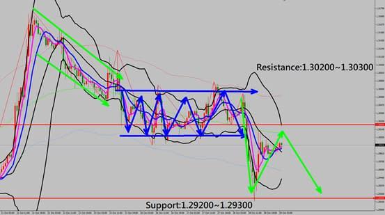 GBPUSD technical analysis