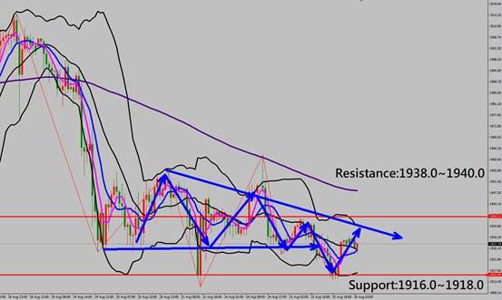 technical analysis chart