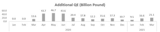 Additional QE (Billion Pound)