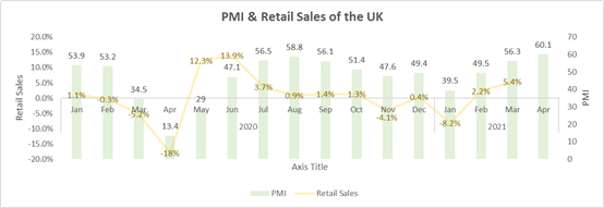 PMI & Retail Sales of the UK
