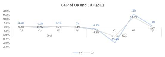 GDP of UK and EU (QoQ)