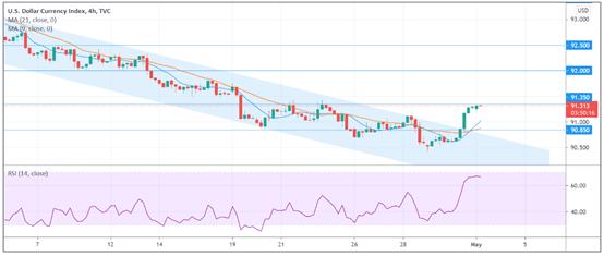 USD Index (H4)