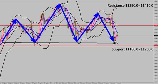 NaS100 technical analysis