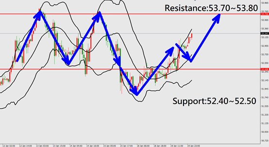 usousd technical analysis chart