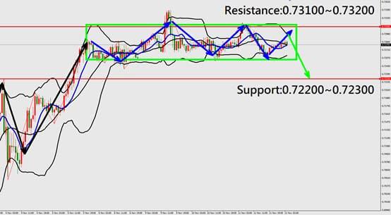 AUDUSD technical analysis chart