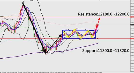 Nas100 technical analysis chart