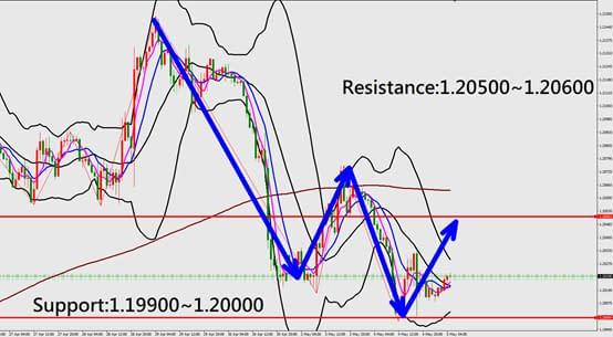 Technical Analysis (EURUSD)