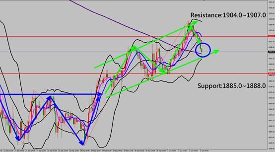 XAUUSD technical analysis chart