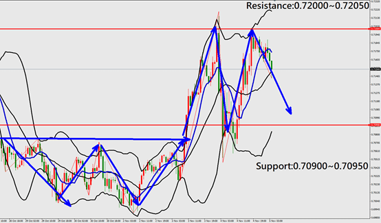 AUDUSD technical analysis