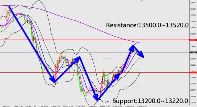 Technical Analysis (Nas100)