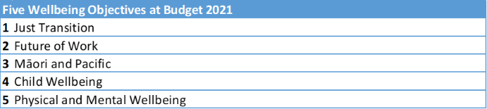 Five Wellbeing Objectives at Budget 2021