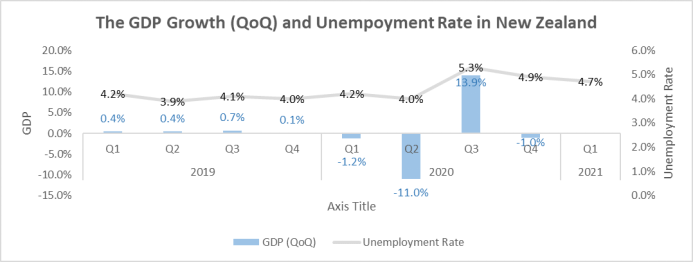 The GDP Growth (QoQ)