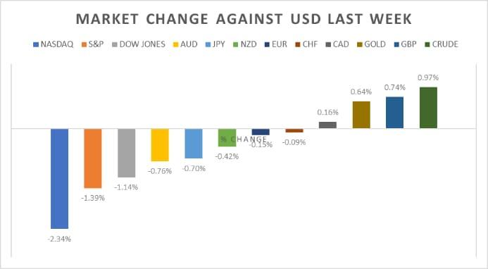 Market Change Against USD Last Week
